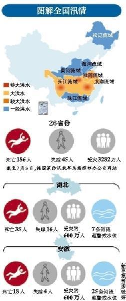 2016汛情最新消息:洪水袭26省份1192县 灾情严重