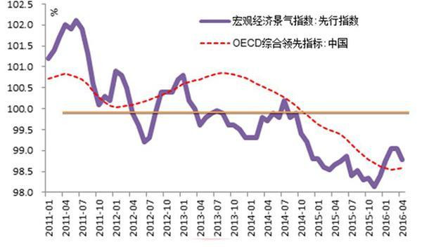 【360网】中国经济持续探底的12个信号:底部或年底出现 - 张艺之 - 张艺之的博客