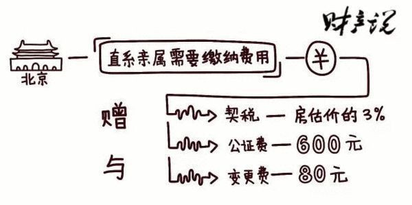 北京爸妈把房子给儿女 哪个方法费用最少? - 春风扶红桃园花 - 春风扶红桃园花