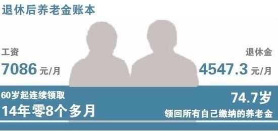养老金缴费基数上调 自缴部分74.7岁才能回本