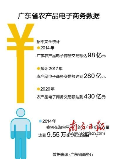 广东农产品电商地图_第一产业网(www.d1cy.com)
