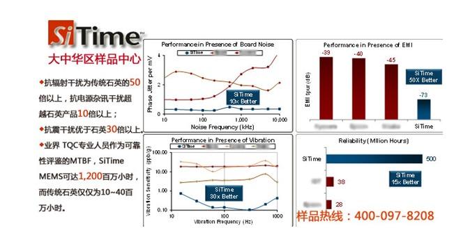 兼容只是起步,超越才是目标。硅振荡器的出现必将从根本上改变传统石英晶振的固有弊病。在中国创造的大趋势下,作为市场领导者,SiTime MEMS硅振产品的小尺寸,高精度,低功耗,高稳定,低抖动,抗振动和宽工作温度等特性对中国电子企业快速提升自我品牌产品品质是个有力手段。 SiTime MEMS硅晶振大中华区样品中心主任Johnson Ji博士认为 MEMS硅振荡器大中华区样品中心是美国SiTime半导体公司与晶圆电子强强合作的结晶。今天正式上线只是开始,相信双方精诚合作必将有力推动SiTime MEM