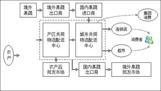 福慧达农产品物流配送中心管理平台是以